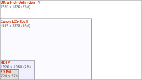 Ultra high-definition television format compared to HDTV and SD PAL. The image size of a professional SLR stills camera is shown for comparison. Graphic: informitv