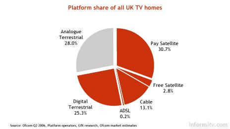 Platform share of all UK TV homes. June 2006. Source: Ofcom.