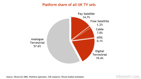 Platform share of all UK TV sets. June 2006. Source: Ofcom.