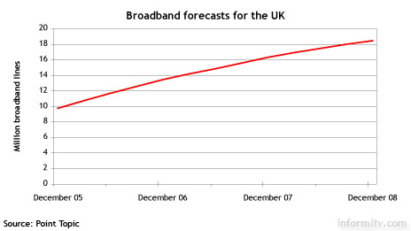 Two in three UK households will be on broadband by the end of 2008. Source: Point Topic.