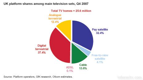UK platform shares among all television homes. Source: Ofcom.