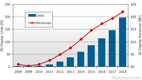 Projected sales of 3D displays. Source: DisplaySearch.