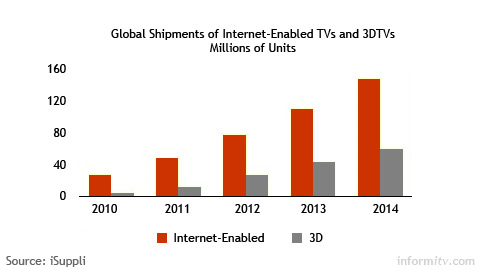 Sales of internet-enabled televisions are forecast to exceed those of 3DTV displays. Source: iSuppli