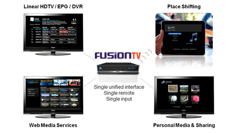 Entone FusionTV provides a hub for connected television experiences.