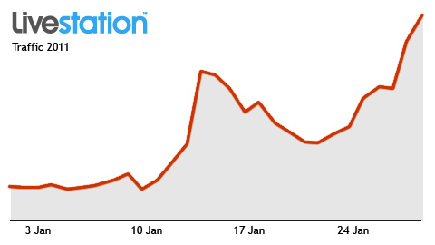 Livestation traffic has risen significantly in response to events in Egypt.