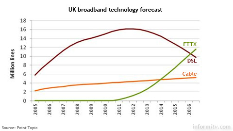UK Broadband lines by technology forecast to 2016. Source: Point Topic.
