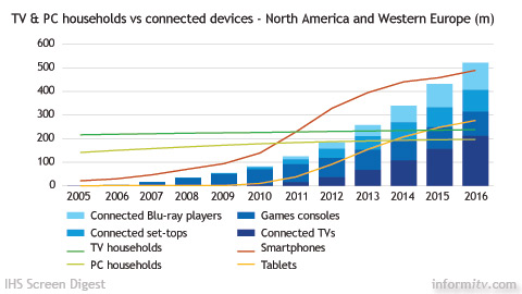 TV and PC Households versus connected devices. Source: IHS Screen Digest