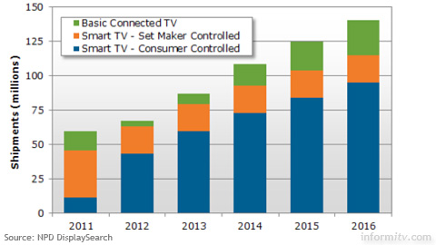 Smart TV shipment forecast 2012-2016. Source: NPD DisplaySearch
