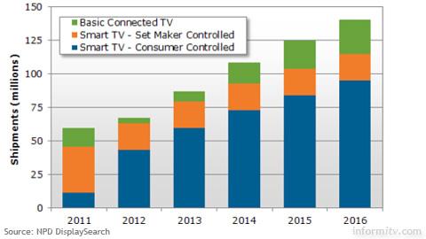 Smart TV shipment forecast 2012-2016. Source: NPD DisplaySearch
