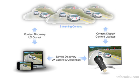 Google Chromecast is controlled by a compatible app but streams directly from the source.