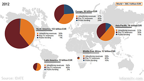 Global television revenues 2012 by market. Source: IDATE.