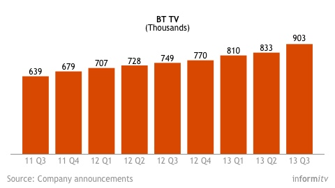 BT TV subscriber growth, now reaching 900,000 homes. Source: Company announcements