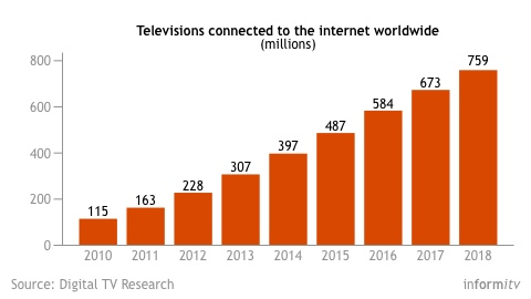 Connected television forecast to 2018. Source: Digital TV Research
