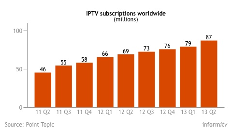 IPTV subscriptions worldwide at 2013 Q2. Source: Point Topic