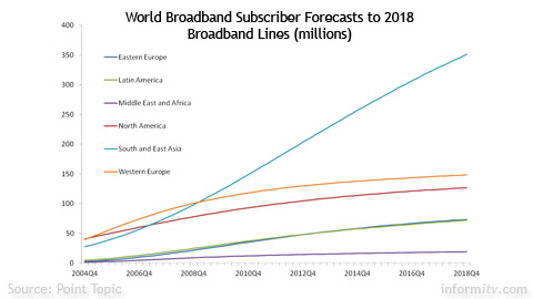 World broadband subscriber forecasts to 2018. Source: Point Topic.