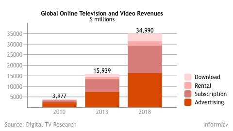 Global Online Television and Video Revenues. Source: Digital TV Research