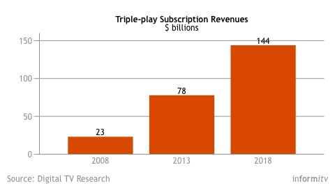 Triple-play revenues forecast. Source: Digital TV Research