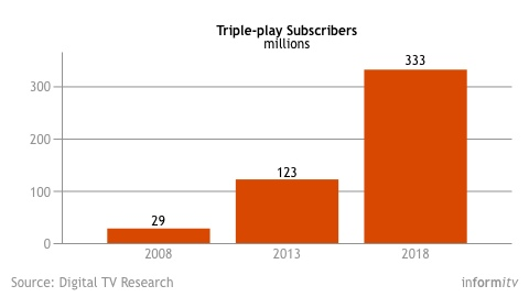 Triple-play subscriber forecast. Source: Digital TV Research