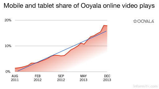 Mobile and tablet share of Ooyala online video plays. Source: Ooyala Global Video Index