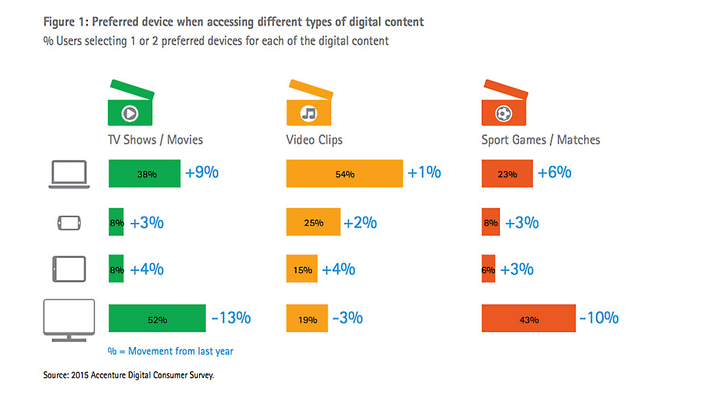 Accenture Digital Consumer Survey - Preferred device when accessing different types of digital content.