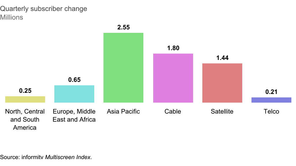 Quarterly subscriber change by region and platform. Source: informitv Multiscreen Index