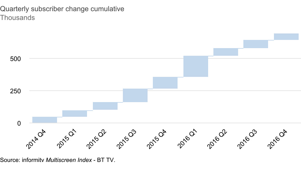 BT TV quarterly subscriber change to 2014-2016Q4. Source: informitv Multiscreen Index.
