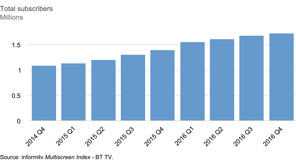 BT TV subscribers 2014-2016Q4. Source: informitv Multiscreen Index.