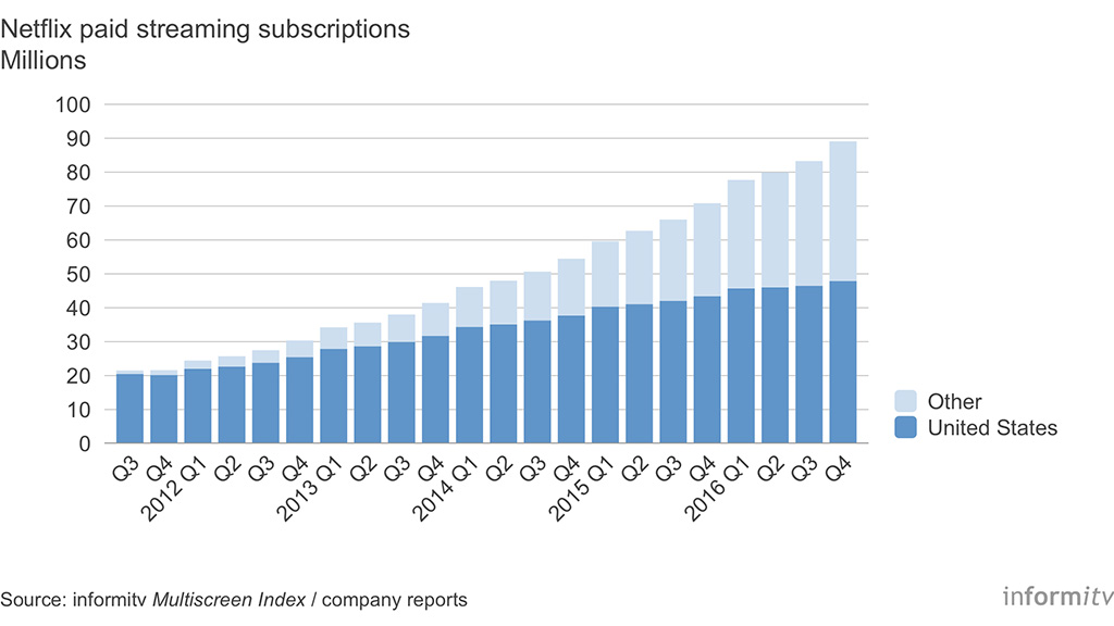 Netflix Paid Streaming Subscriptions 2011-2016. Source: informitv Multiscreen Index. Company announcements.