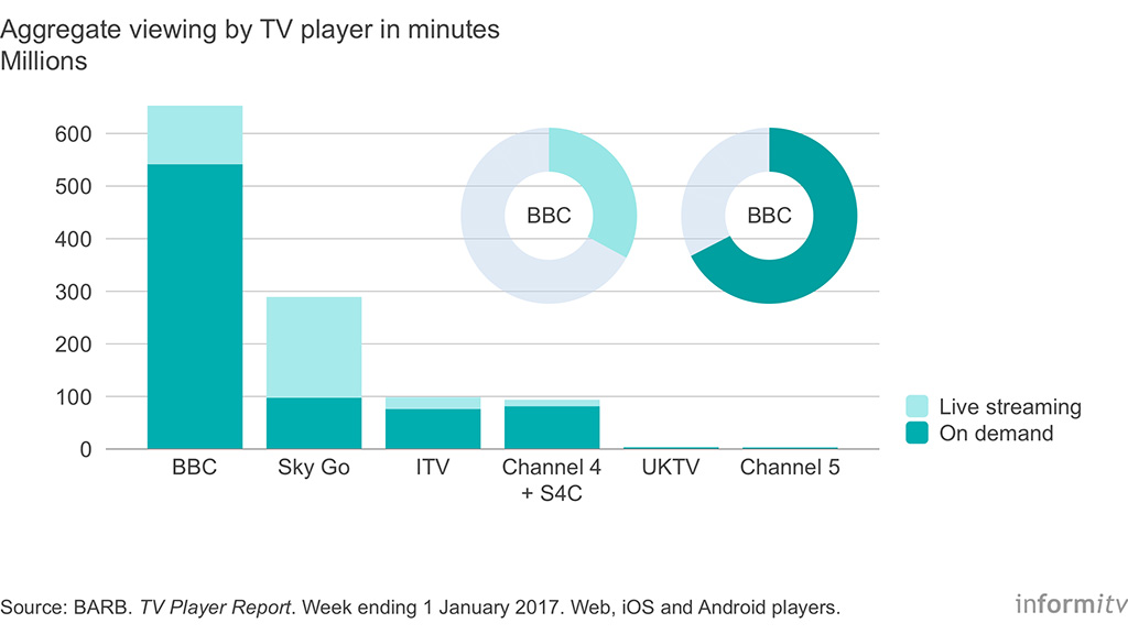 Aggregate viewing by TV player in minutes. Source: BARB. TV Player Report. Week ending 1 January 2017.