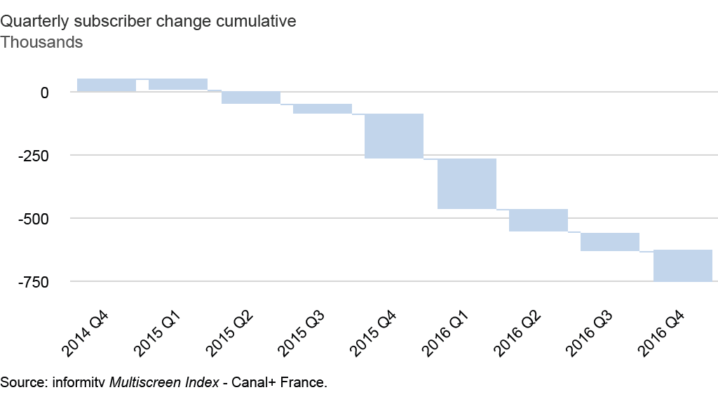 Canal+ France. Quarterly subscriber change to 2016 Q4. Source: informitv Multiscreen Index.