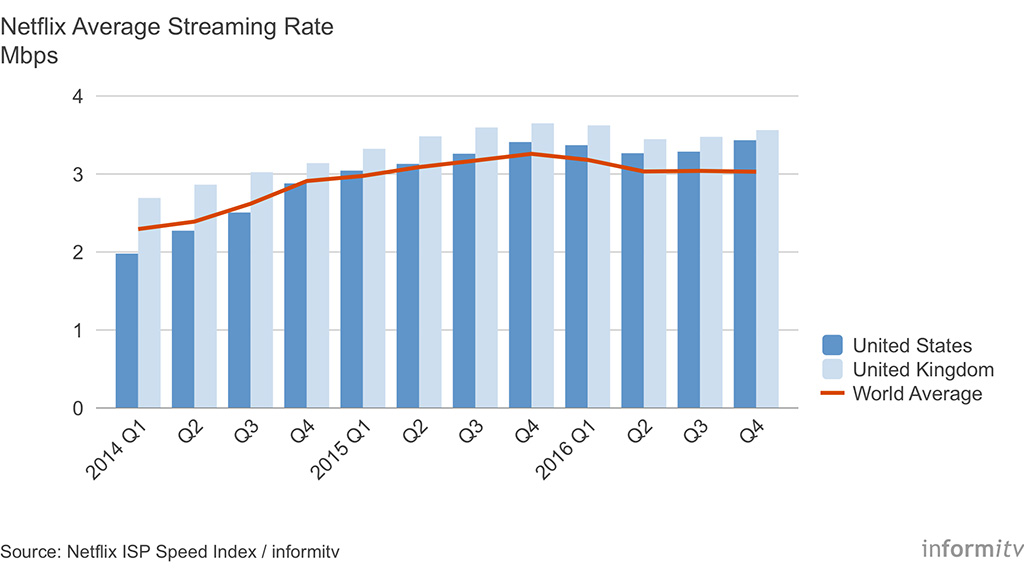 Netflix Streaming Rate 2014-2016. Source: Netflix ISP Speed Index / informitv.