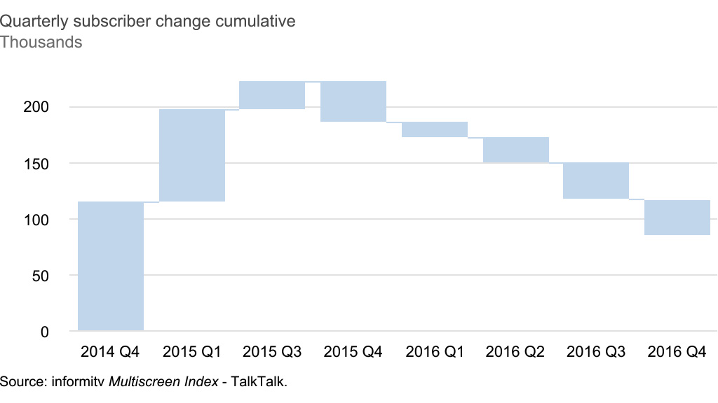 TalkTalk TV cumulative television customer change, 2016 Q4. Source: informitv Multiscreen Index.
