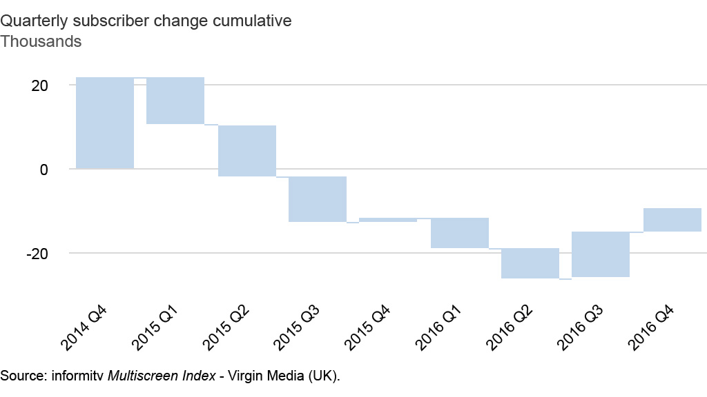 Virgin Media (UK) quarterly television subscriber change 2014-2016. Source: informitv Multiscreen Index.