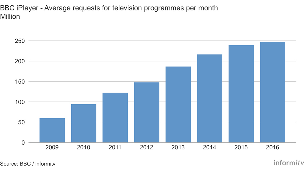 BBC iPlayer - Average requests for television programmes per month, 2009-2016. Source: BBC / informitv.