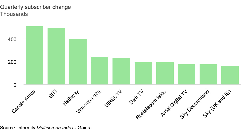 Top ten services in Multiscreen Index by quarterly subscriber gain, 2016 Q4. Source: informitv Multiscreen Index.
