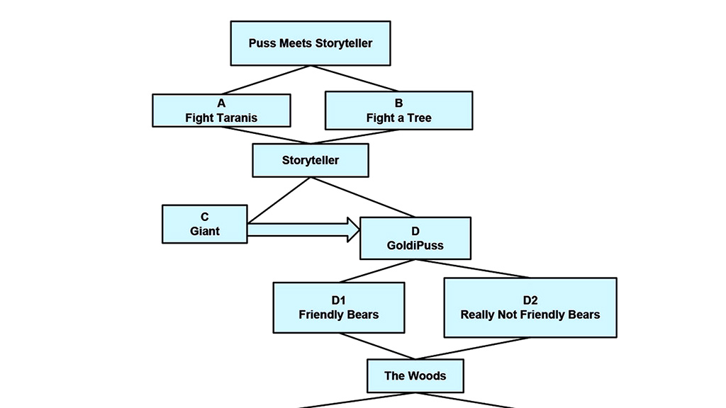 Puss In Book: Trapped in an Epic Tale. Part of the branching narrative structure map. Image: Netflix, Dreamworks Animation.
