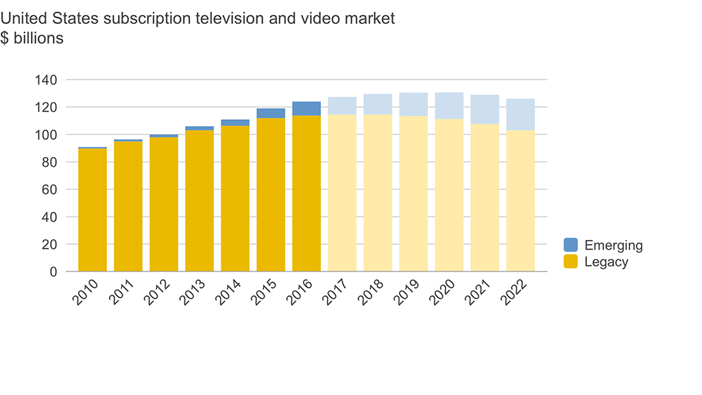 United States subscription television and video market to 2022. Source: Strategy Analytics.