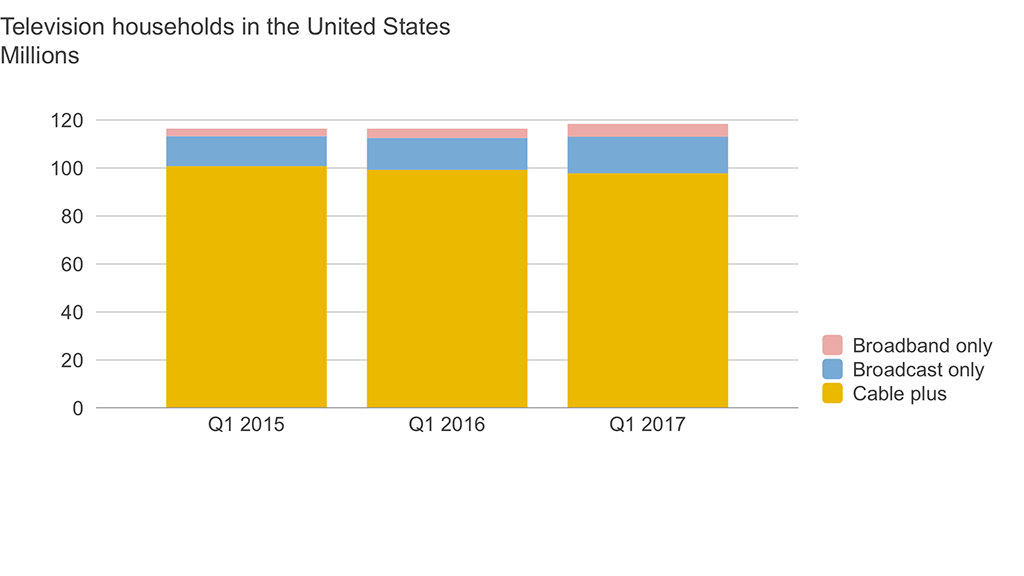 Television households in the United States Q1 2015 - Q1 2017. Source: Nielsen Total Audience Report.
