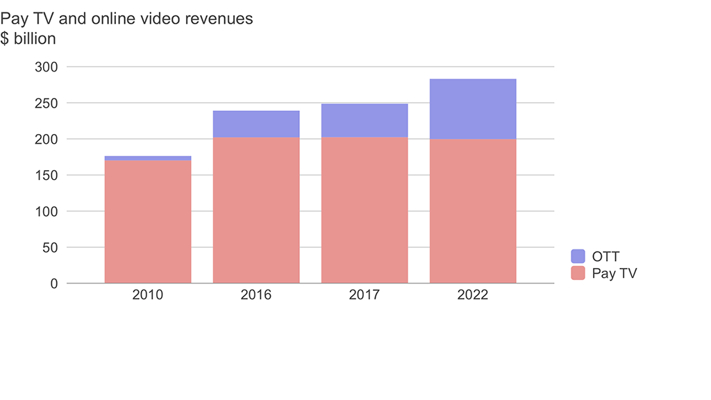 Pay TV and OTT revenues forecast to 2022. Source: Digital TV Research.