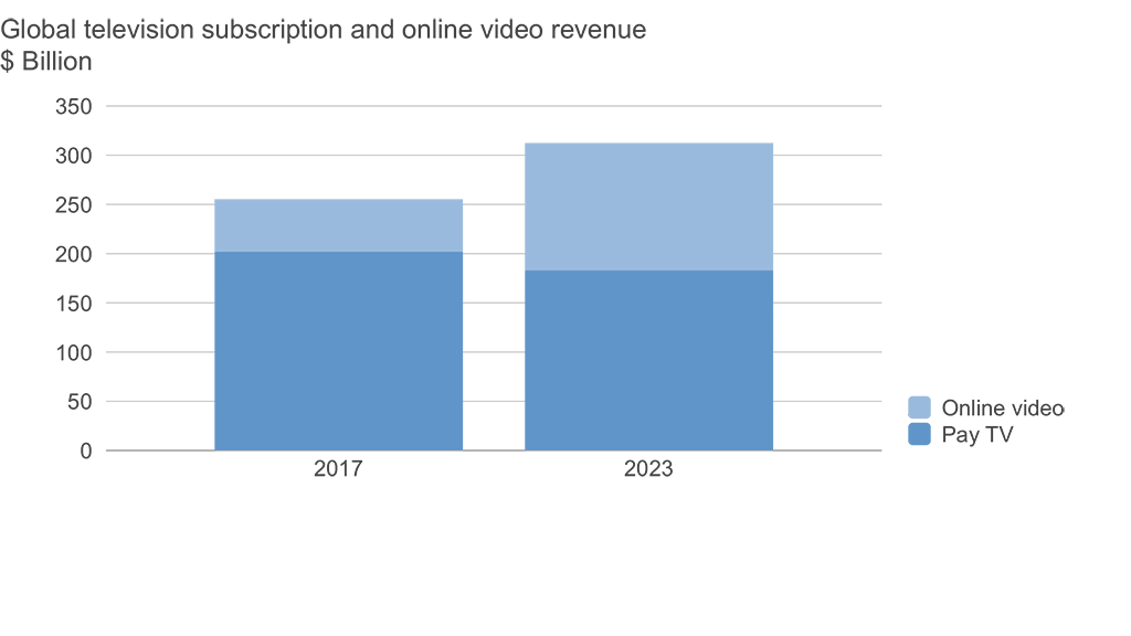 Pay TV and OTT revenue 2017-2023. Source: Digital TV Research