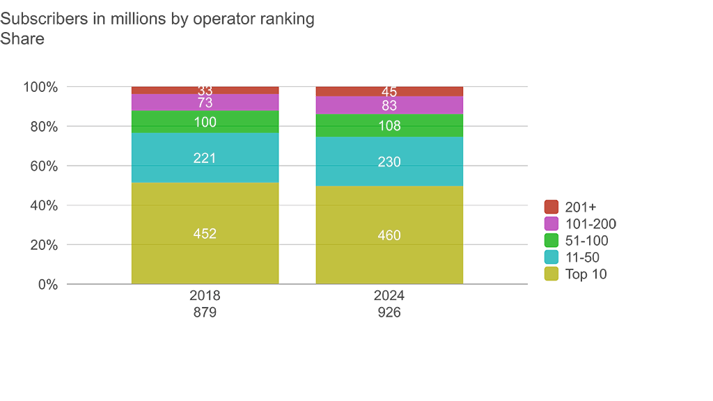 Pay-TV subscriber share 2018-2024. Source: Digital TV Research